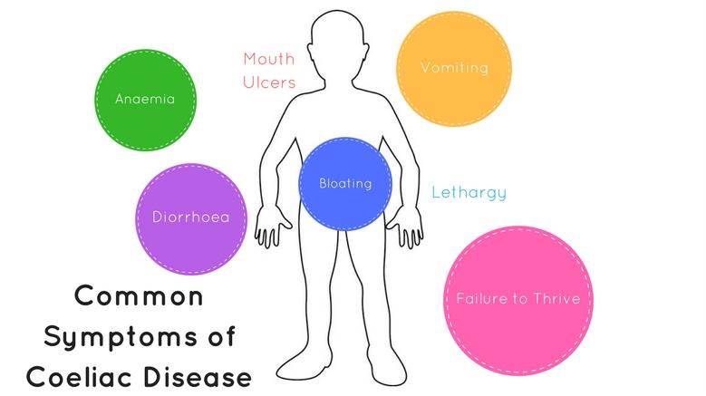 common symptoms of coeliac disease